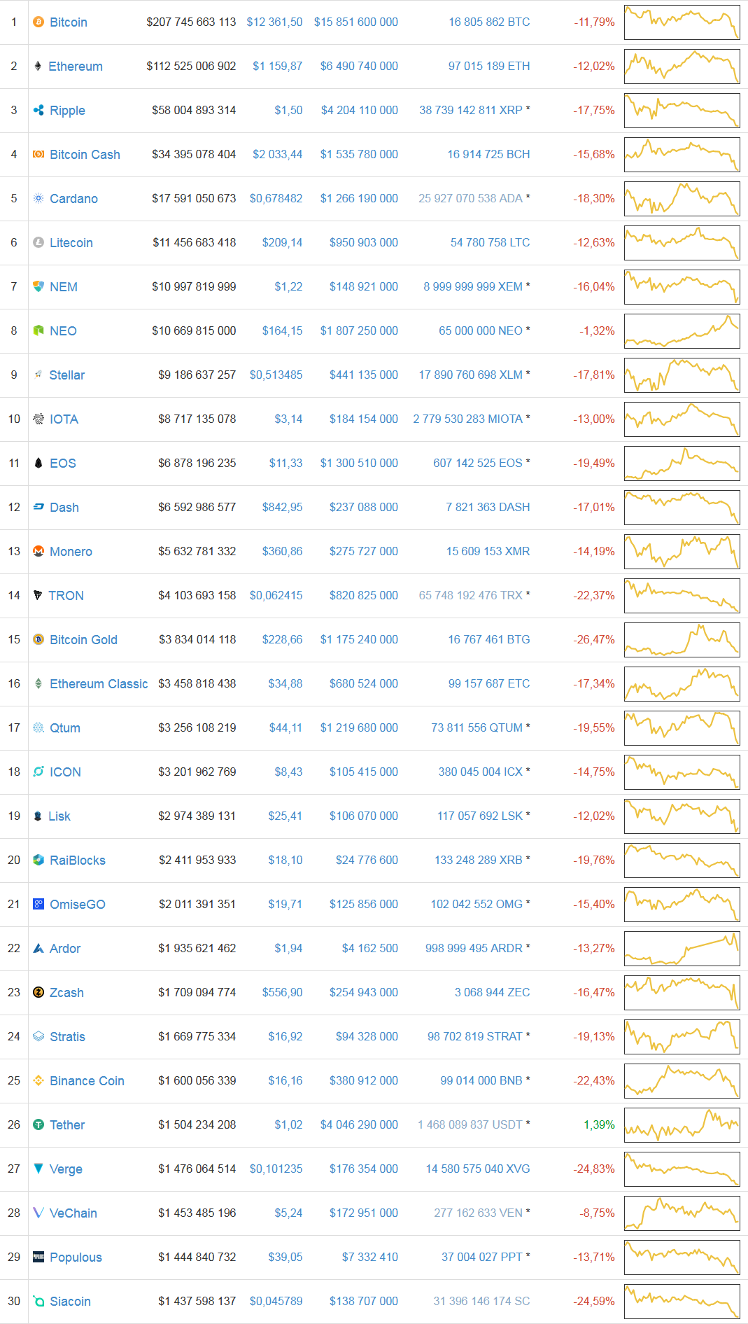 Screenshot-2018-1-16 Cryptocurrency Market Capitalizations CoinMarketCap